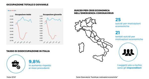 Disoccupazione e mondo del lavoro in Italia